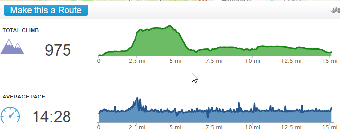 Elevation of run up to Mt Tom State Reservation